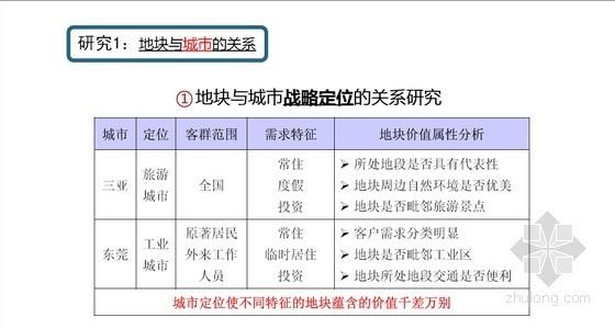中国房地产项目营销策划与实操培训讲义(图文并茂 111页)