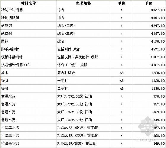 四川各市区2012年7月建筑材料信息价