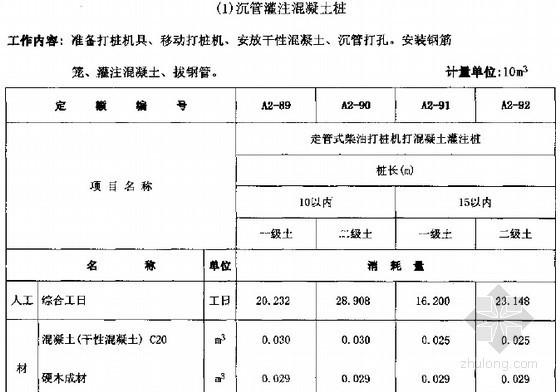 [全册]2005版安徽省建筑工程消耗量定额(上下册 745页)