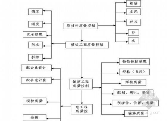 [四川]河道整治工程监理规划(完整 2014年)