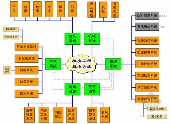[北京]大型机房建设系统水电安装技术交底PPT193页