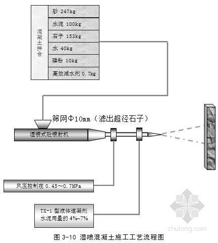 [浙江]高速公路工程施工组织设计(投标 路基 桥涵 隧道)
