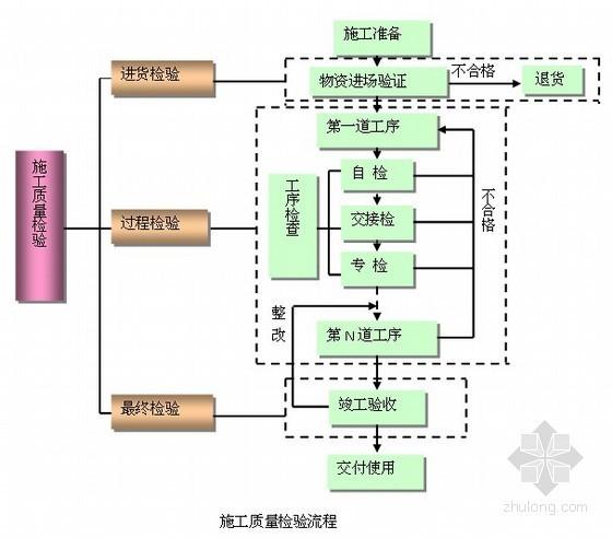 商业大厦施工质量保证措施及管理制度