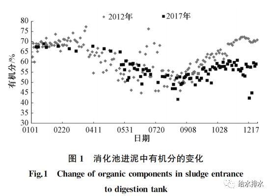 运行数据:污泥热水解厌氧消化与常规厌氧消化的比较_2