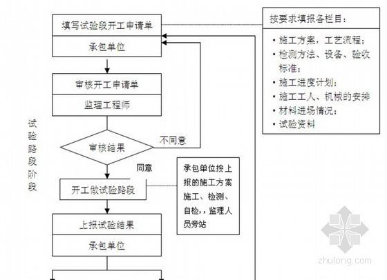 [北京]市政道路工程监理实施细则(流程图丰富 表格)