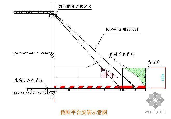 悬挑式卸料平台技术安全问题解决(PPT)