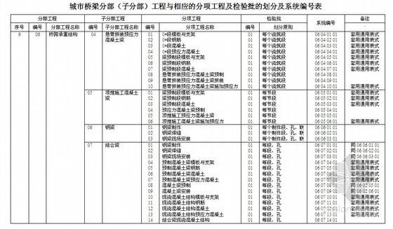 [浙江]工程施工与质量验收统一配套用表(市政、道路、桥梁)