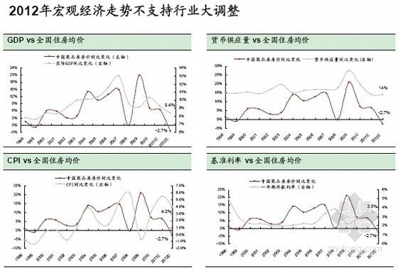 2012年房地产行业发展策略
