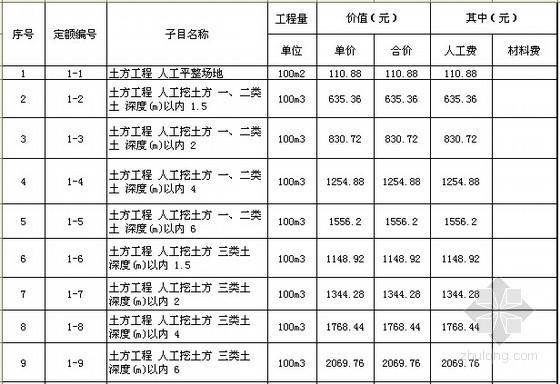 [辽宁]2008版建筑工程预算定额及说明(EXCEL版)