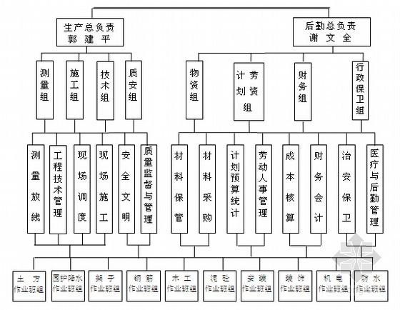 [浙江]框筒结构综合型酒店施工组织设计(近200页)