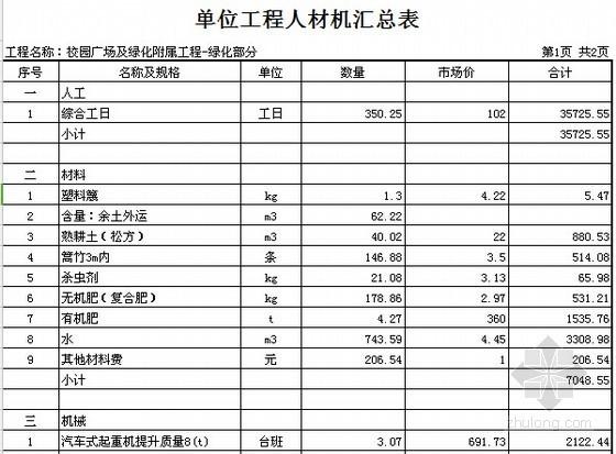 [广东]2015年校园广场及绿化附属工程预算书(附施工图纸)-单位工程人材机汇总表
