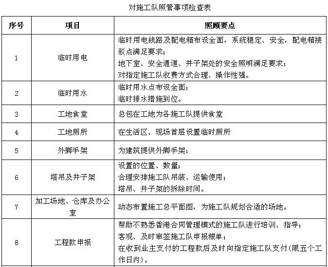 [赣州]住宅楼项目施工总承包管理实施规划(202页,图文丰富)_3