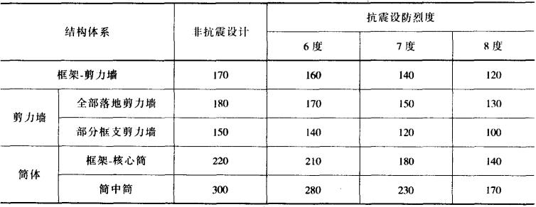 高层建筑结构设计(方鄂华)_4