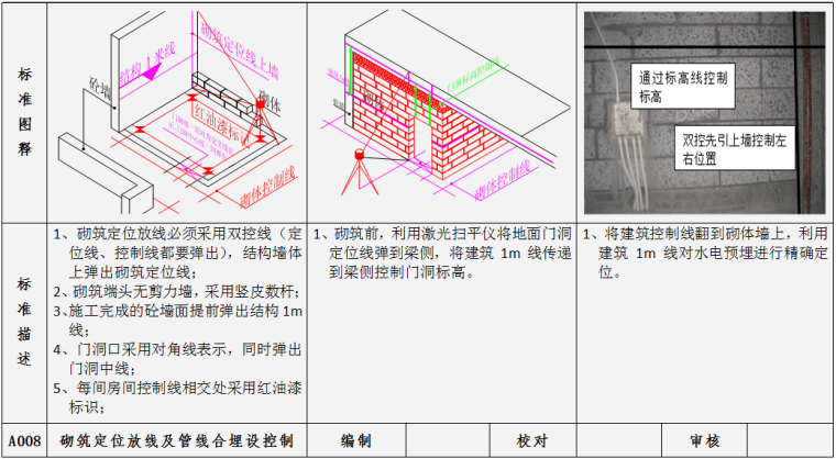 土建工程施工质量标准指引图例(施工过程标准及完成结果标准,104项)-砌筑定位放线及管线合埋设控制