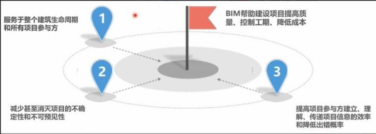 BIM的价值有哪些?BIM真正的基础又是什么?