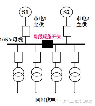 [弘毅|讲堂]捋一捋建筑强电系统_4