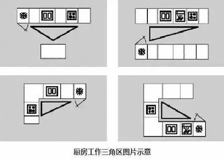 厨房装修攻略:N种厨房布局形式解析