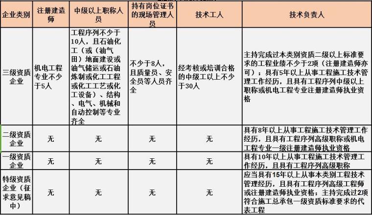 住建部最新施工总承包资质标准人员要求[建议收藏]_9