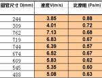 风管尺寸选择表