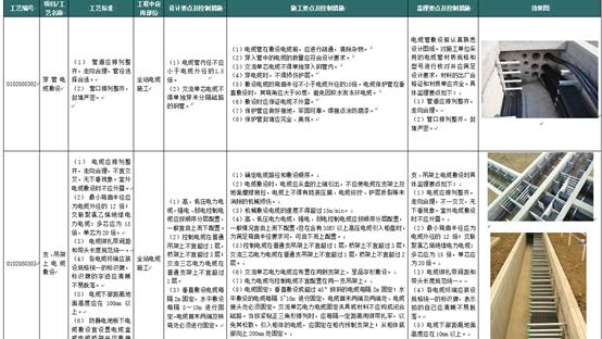 输变电工程标准工艺(300余页,内容丰富)_5
