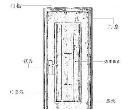 七哥聊装修[工程篇]木门测量