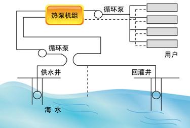 海水源热泵技术原理及优点介绍