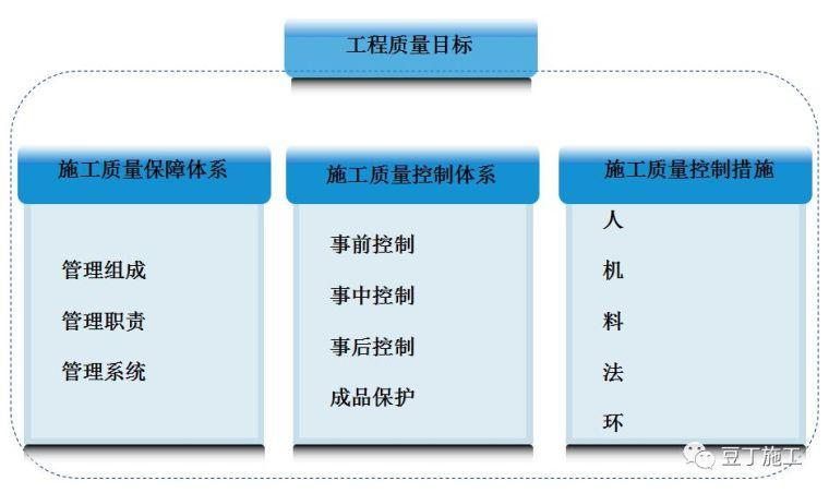 上海一个明星工地的施工质量管理方法,很多施工单位参考(白玉兰