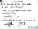 快速绘制弯矩图规律及示例
