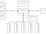 【九洲地产】精装修管理流程及实施细则(共33页)