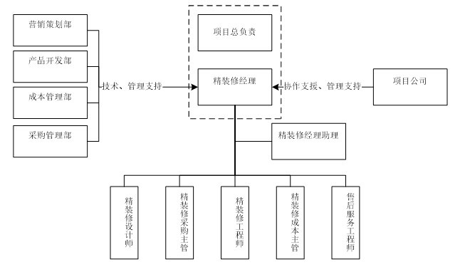 [九洲地产]精装修管理流程及实施细则(共33页)
