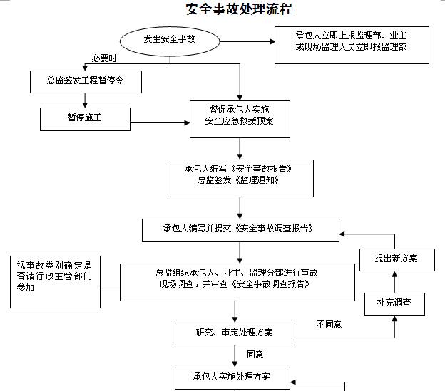 [湖南]铁路隧道工程监理规划(205页,图文丰富)