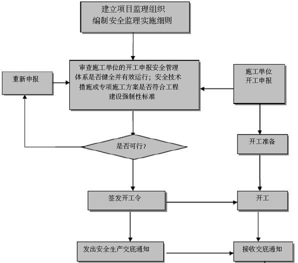 道路工程项目监理规划详解(245页,图文丰富)