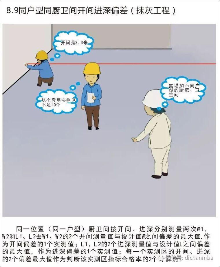 详解在建工程实测实量可视化体系(全套),完美!!!!_76