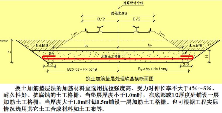 《软土地基处理技术》报告253页PPT_3