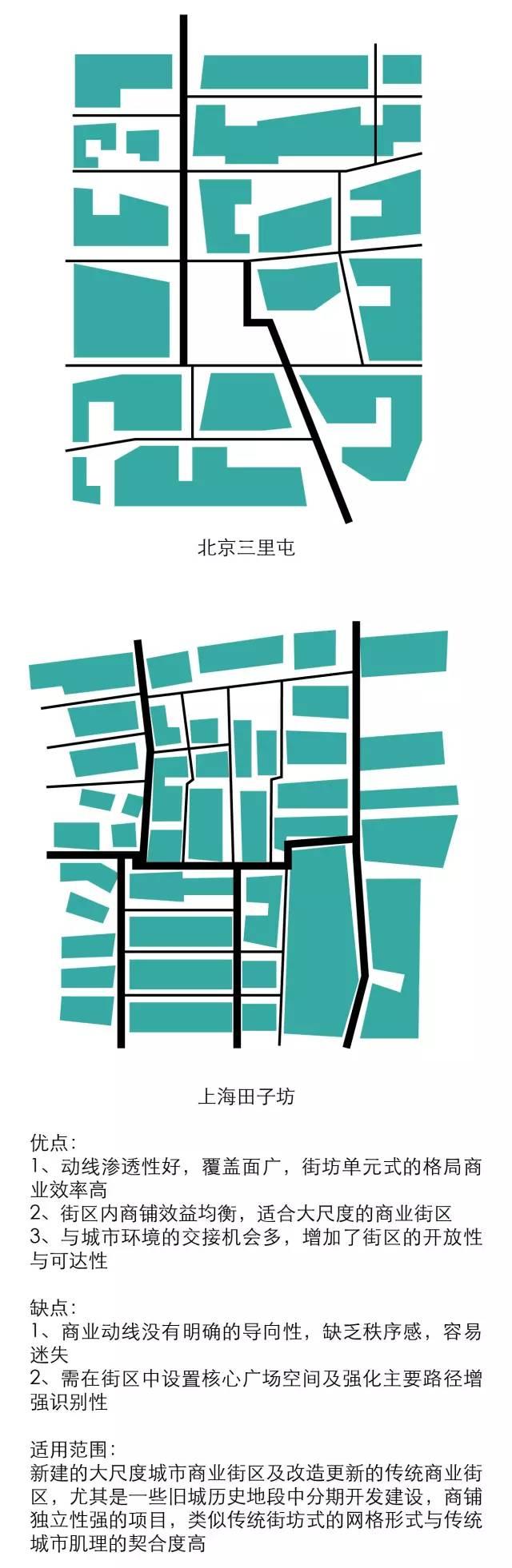 太古里、三里屯、新天地、田子坊等开放式商业街区设计最全解构_13