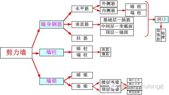 剪力墙钢筋工程量计算,钢筋算量最复杂构件,这个必须会!_1