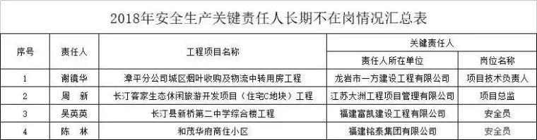 变革!资质申报由事前审批改为告知承诺审批&qu