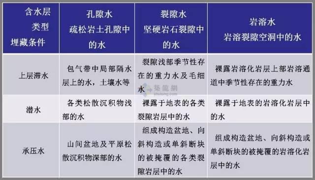 工程勘察中常用岩土工程参数及选用(超清晰表格)_23