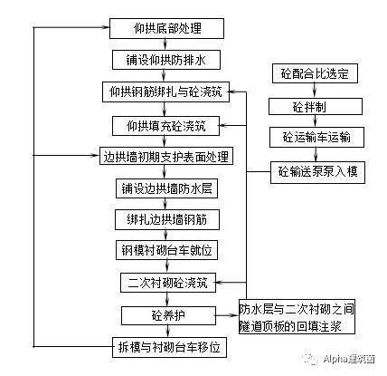 超级整合,隧道施工方案及工艺流程_48
