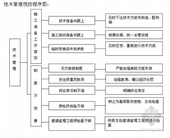 [黑龙江]银行装修工程施工组织设计(地热采暖)