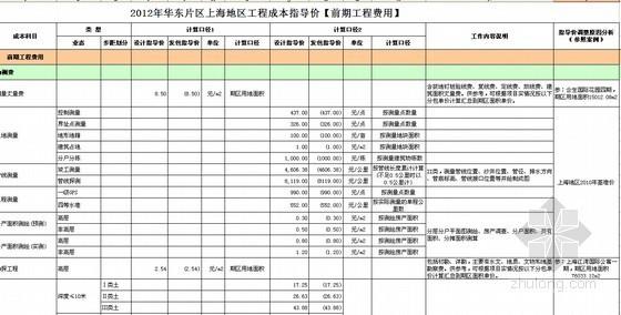 [上海]高层住宅及别墅项目房地产开发成本测算实例(含软装标准)全套表格