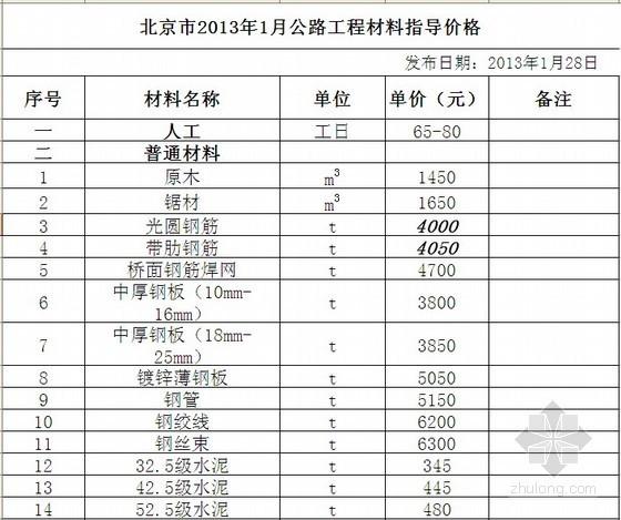 2013年北京市公路工程材料价格信息(1月)