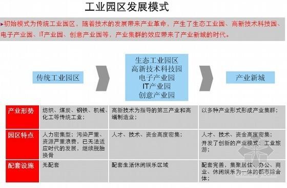 国内外工业园区发展模式研究分析报告(典型案例分析)162页