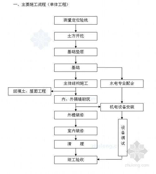 [辽宁]教学楼施工组织设计(框架结构 独立基础)