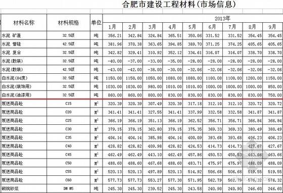 [合肥]2014年3月建筑市场土建材料信息价(2005-2014)