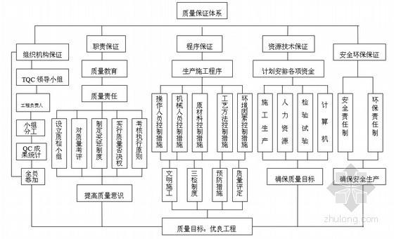 湄渝高速公路中心拌合站建设施工方案(中交)
