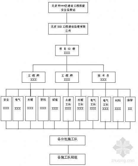 北京朝阳区某高层小区新建工程质量管理与保证计划