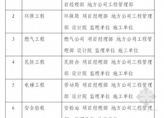 [标杆地产]商业地产工程管理手册(管理程序)