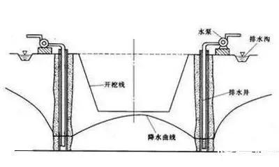 5大降水方法及降水施工方案_6