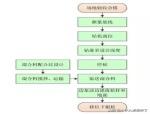CFG 桩施工流程及要点简述